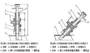 插入式电磁流量计的选用原则