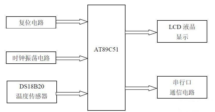 单片机与PC 机的通信原理及电路的设计研究