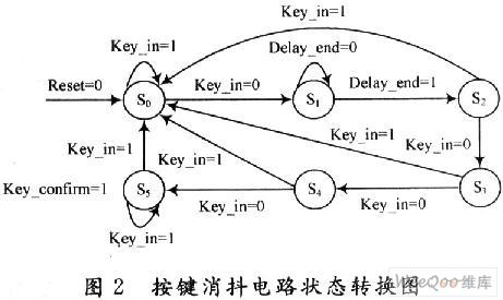 基于VHDL语言的按键消抖电路设计及仿真