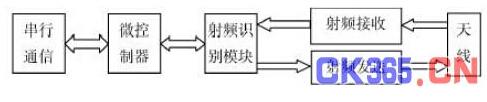 用于智能制造生产线的超高频RFID读写器读写性能测试