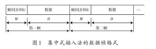 基于FPGA的帧同步系统设计方案