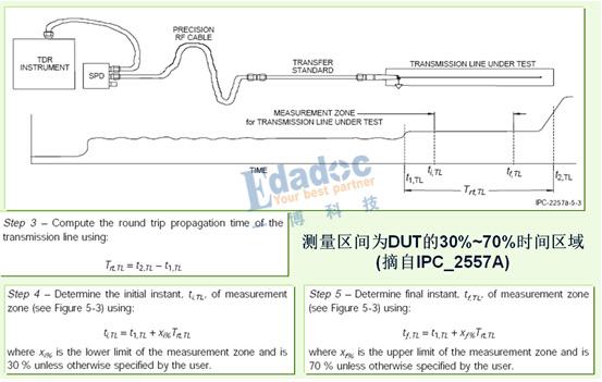 如何用TDR来测试PCB板的线路阻抗