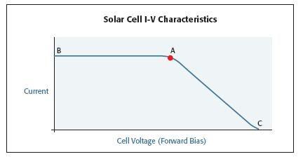 改善太阳能电池的测试:加快开发和生产的关键(1)