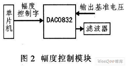 基于CPLD的DDS正交信号源的设计