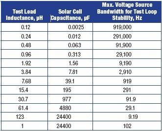 改善太阳能电池的测试:加快开发和生产的关键(2)