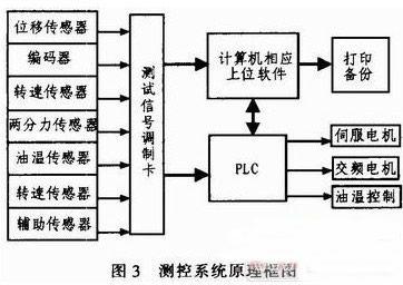 基于PLC的变速器同步器设计