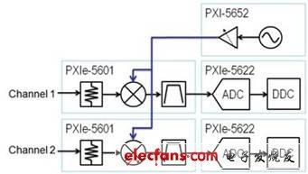 多通道相位同调RF量测系统设定研究
