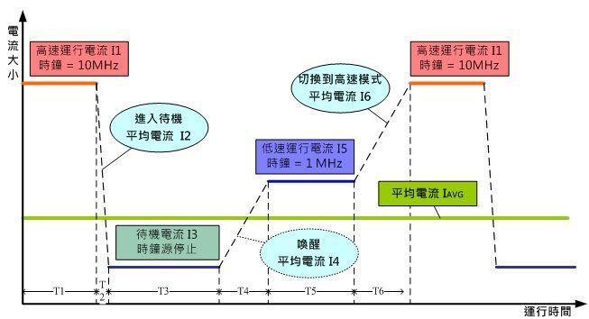 低功耗MCU设计理念