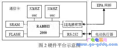 基于μC/OS-II嵌入式系统的EPA通信协议的实现方案