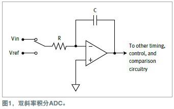基于高速ADC的脉冲测量