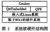 基于arm920T嵌入式Linux的实验平台环境的构建
