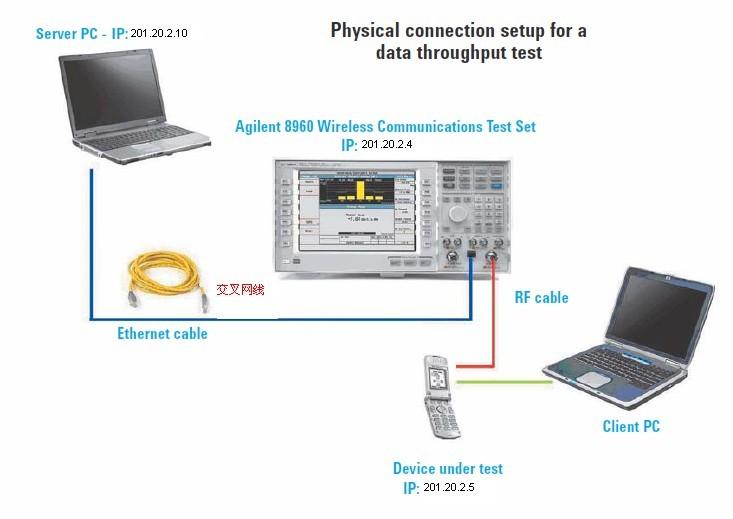 HSPA+(21.1Mbit/S)终端吞吐量测试简介