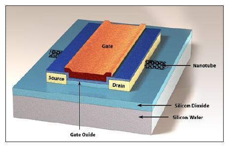 纳米电测量的实例分析I