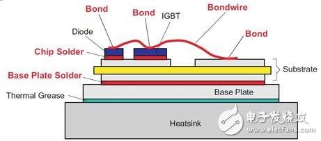 利用功率循环测试以分析汽车IGBT芯片的材料性能