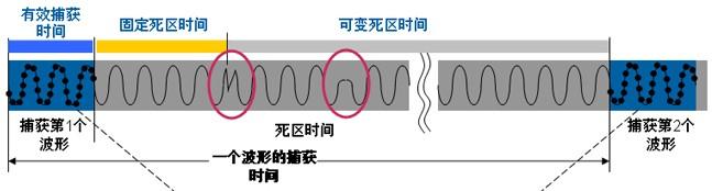 示波器测量之波形捕获率