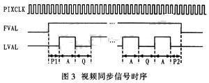 采用Camera Link协议和FPGA提高数字图像信号源信号传输距离和精度