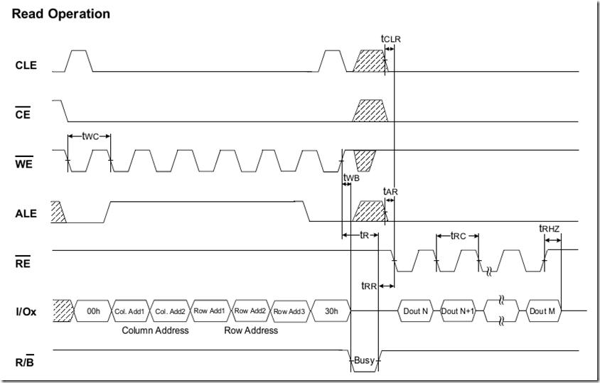 OK6410 NandFlash硬件初体验