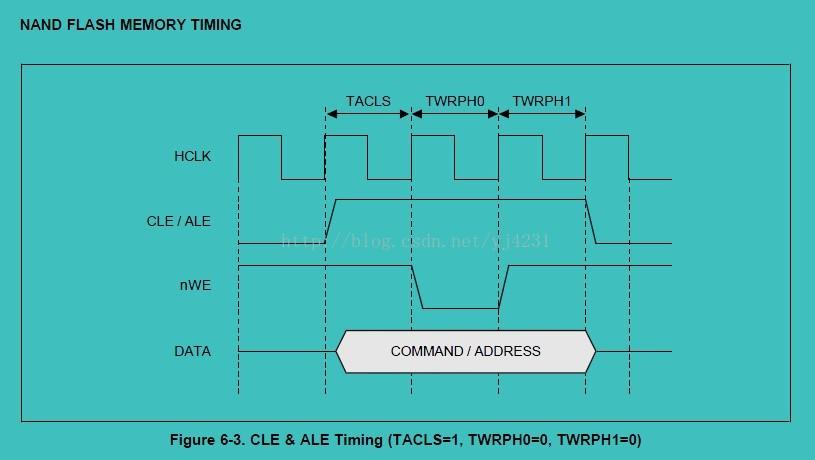 S3C2440 Linux驱动移植――NAND驱动