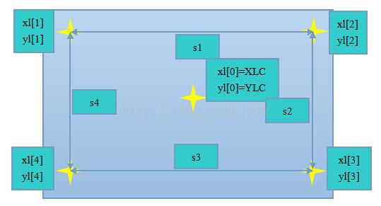 STM32f103的电阻触摸屏的五点校正算法