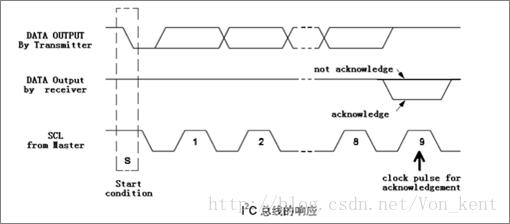 寒假学习之stm32(16)----IIC通信协议