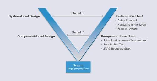 共用开发环境及语言 整合RF设计与测试