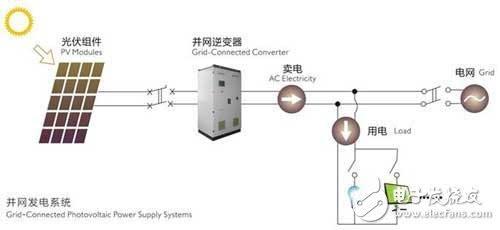 如何让光伏逆变器效率测量变得更简单?