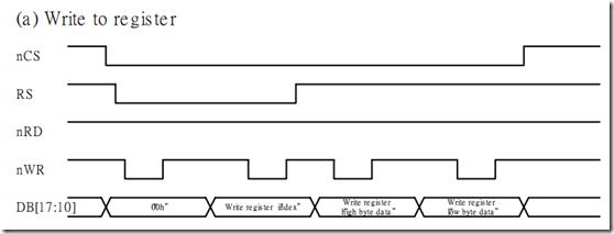 SAM4E单片机之旅——14、LCD之SMC的配置