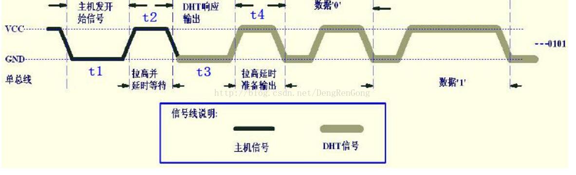 STM32驱动DHT11温湿度传感器