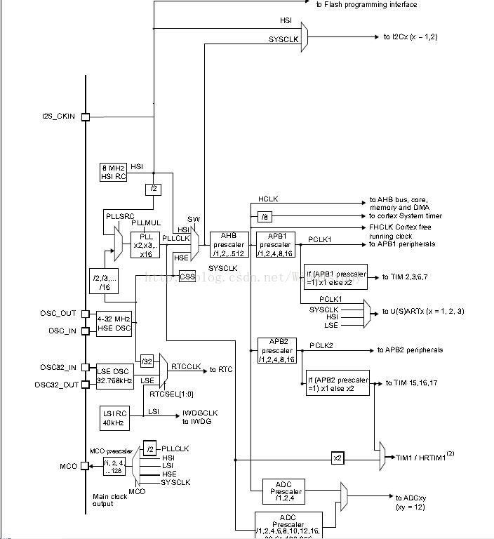 STM32F334系统时钟的配置RCC_Config()