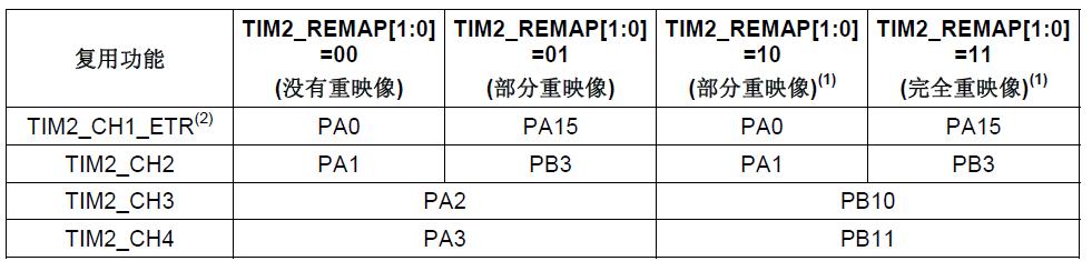 stm32 TIM2 重映射
