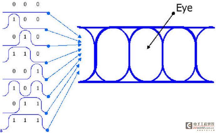 串行信号眼图分析要点