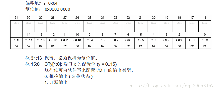 STM32F030_LED详细配置总结