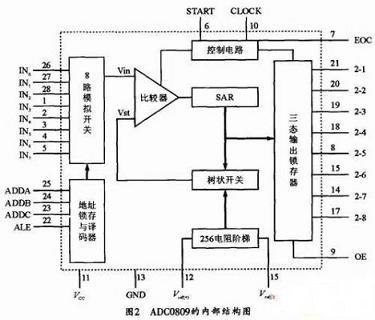 ADC0809和51单片机的多路数据采集系统设计方案