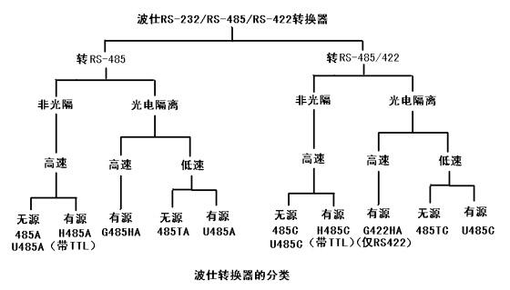 如何选择RS-232/RS-485/RS-422转换器