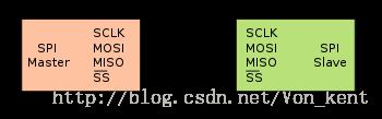 寒假学习之stm32(17)----SPI通信协议