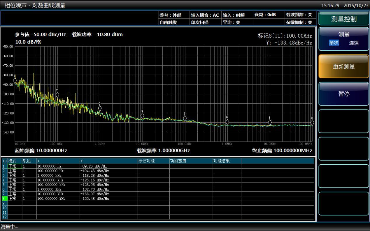 使用信号/频谱分析仪进行相位噪声测量的方法及注意事项