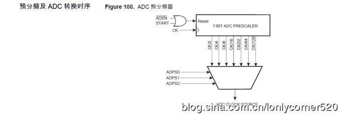 AVR单片机(学习ing)―(九)、ATMEGA16的模数转换器―01