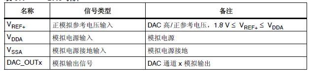 STM32学习笔记13――DAC