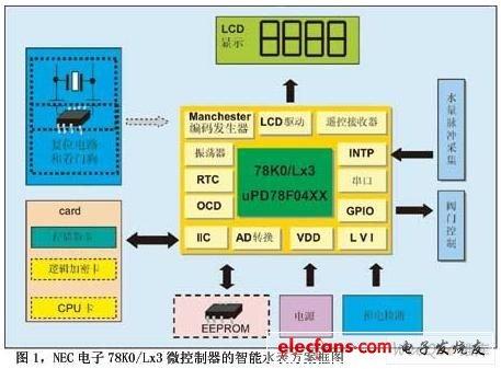 78K0Lx3微控制器智能水表方案