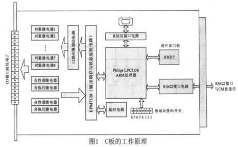 基于ARM的定时继电器驱动模板的设计