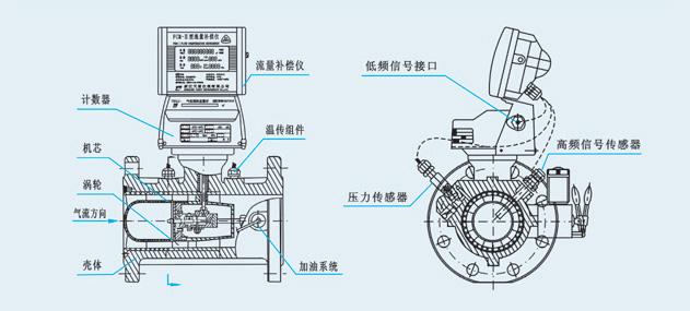 温压补偿对于蒸汽涡轮流量计测量结果的意义