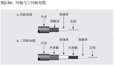 低电平测量对电缆的要求