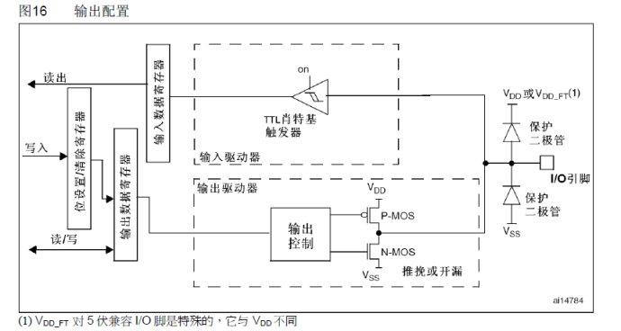 STM32之的GPIO推挽输出与开漏输出的区别