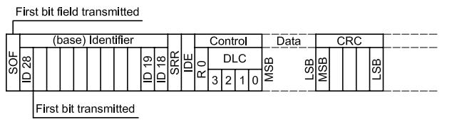再谈STM32的CAN过滤器