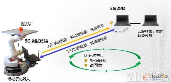 5G如何在智能制造领域大施拳脚?