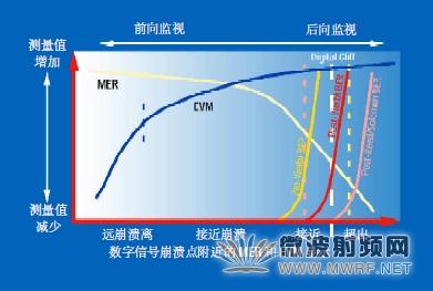 数字电视系统中的关键RF测量