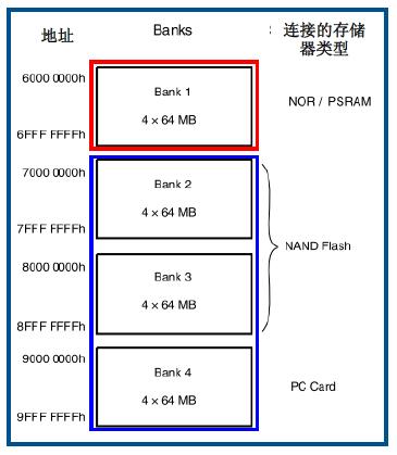 STM32系列第15篇--灵活的静态存储控制器FSMC