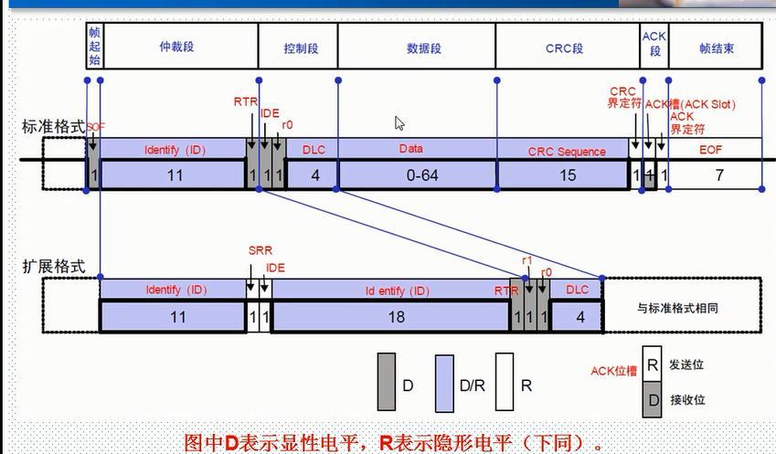基于STM32的CAN总线通信学习笔记