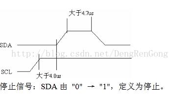 STM32标准IIC驱动