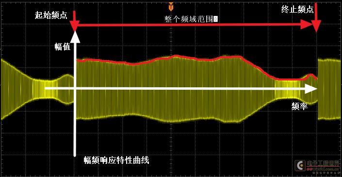 示波器有两种方法可以看电路的幅频响应特性